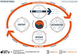 Future_of_Media_Strategic_Framework