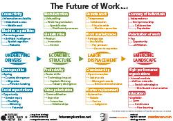 FutureofWork