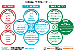FutureoftheCIO