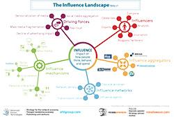 Influence_Landscape_Beta_v1