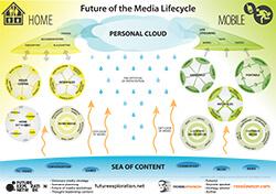 Media_Lifecyle_Framework