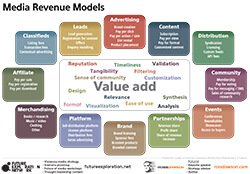 Media_Revenue_Framework