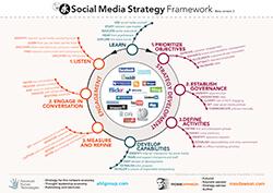 SocialMediaStrategyFrameworkv2