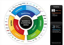 SuccessinConnectedWorld
