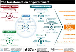 TheTransformationofGovernment
