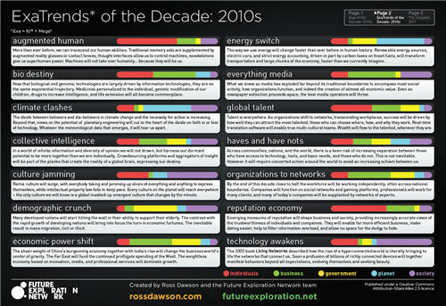 Map of the Decade, ExaTrends of the Decade, and the Zeitgeist for