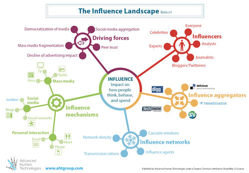 influencer mapping with It Is The Structure Of Social  Works That Shapes Influence And The Structure Is Changing on Do Your B2b Customers Promote Your Business furthermore How Social Media  lifies  petitive Advantage likewise 11 Secrets To Grow Your E  merce Business in addition Buyers Journey Map Schools further Process.