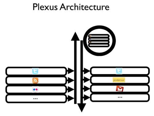 Plexusarchitecture.jpg