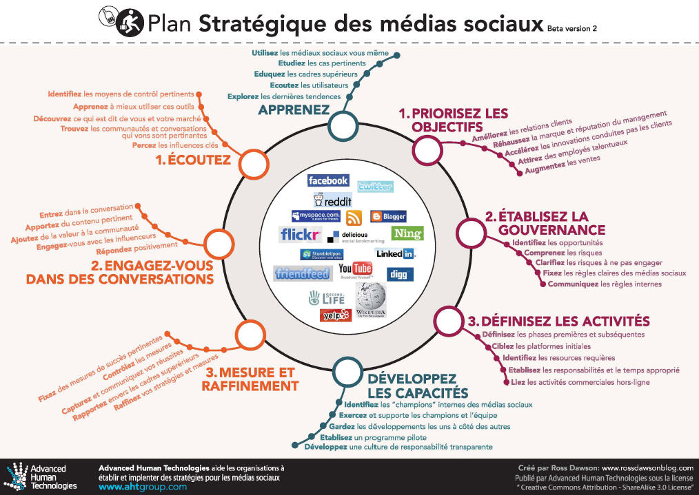 Social Media Strategy Framework In French Plan Stratégique Des - Social media content strategy template