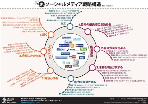 SMS framework in Japanese