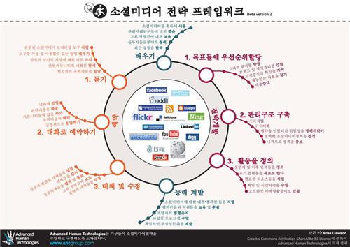 SMSframework in Korean