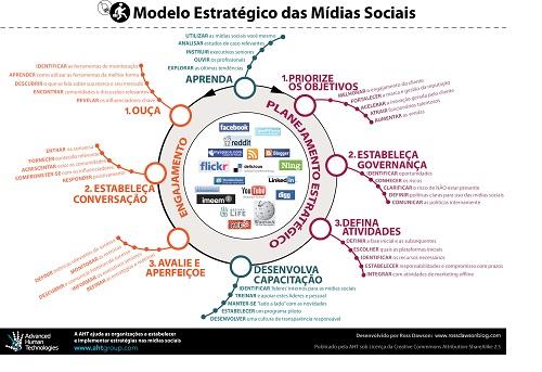 SMSframework in Portuguese