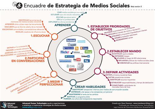 SMSframework in Spanish