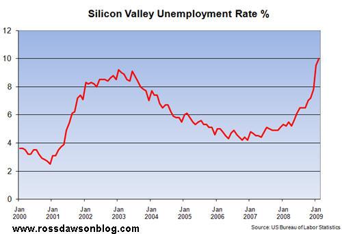 SVunemploymentFeb09.jpg