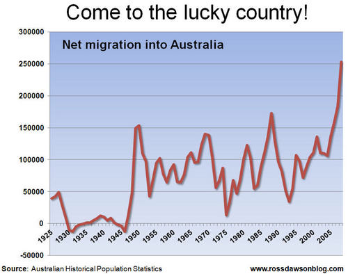 Image result for migration to australia timeline