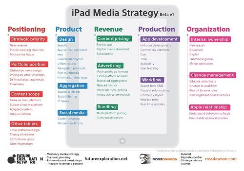 ipadmediastrategy_500w.jpg