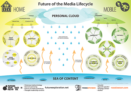 Media Lifecycle Framework
