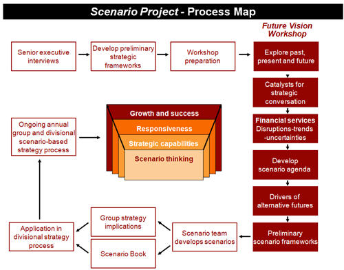 Scenario planning strategy for future of global for Future planner online