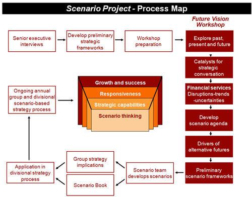 scenarioprocess.jpg