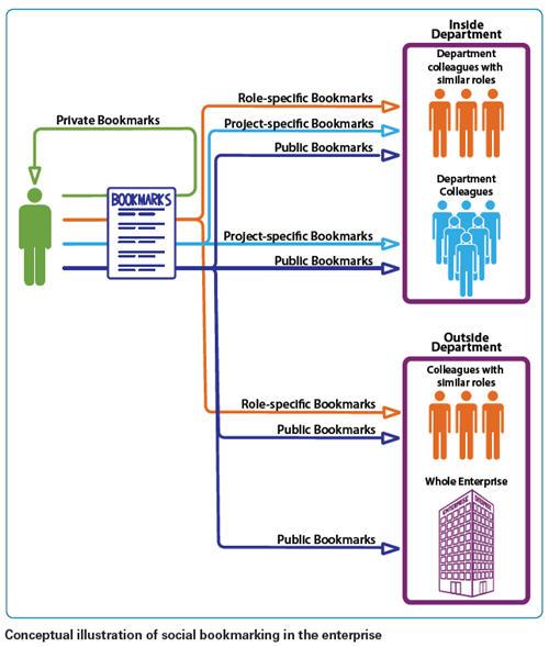 socialbookmarking_diagram.jpg
