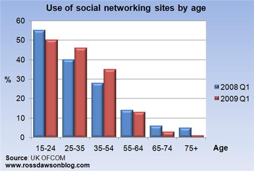 socialnetworkingbyageAug09.jpg