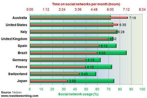 socialnetworkusage_Apr10.jpg