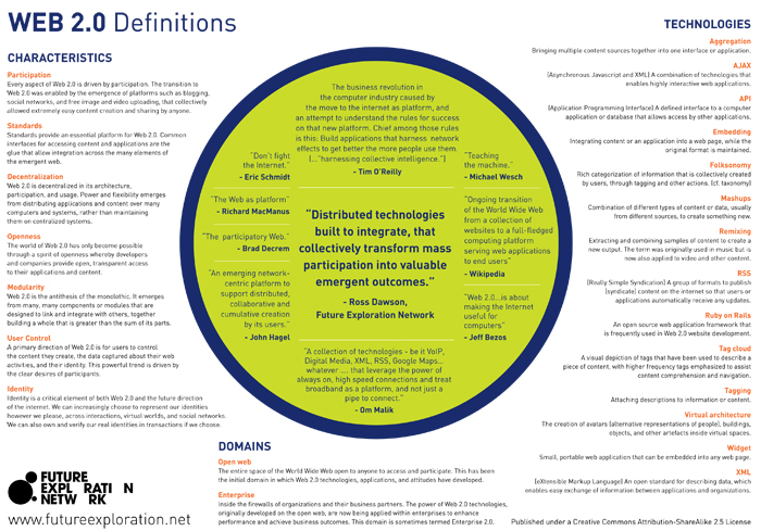 Web2-Pg2-Definitions