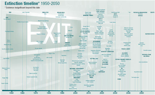 Extinction Timeline: what will disappear from our lives