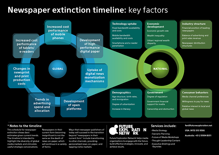 newspaper-timeline-key-factors-final