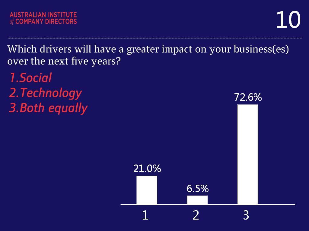 Scoop: Corporate directors understand change and embrace