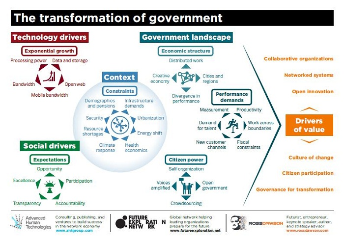 Transformation Of Government