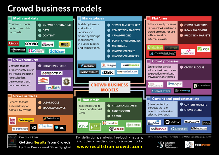 Crowdsourcing Business Models Frameworks For The Future