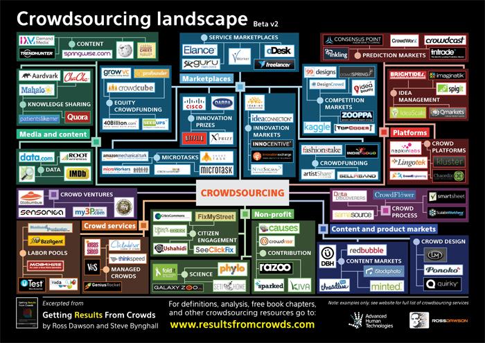 Crowdsourcing Landscape Version 2