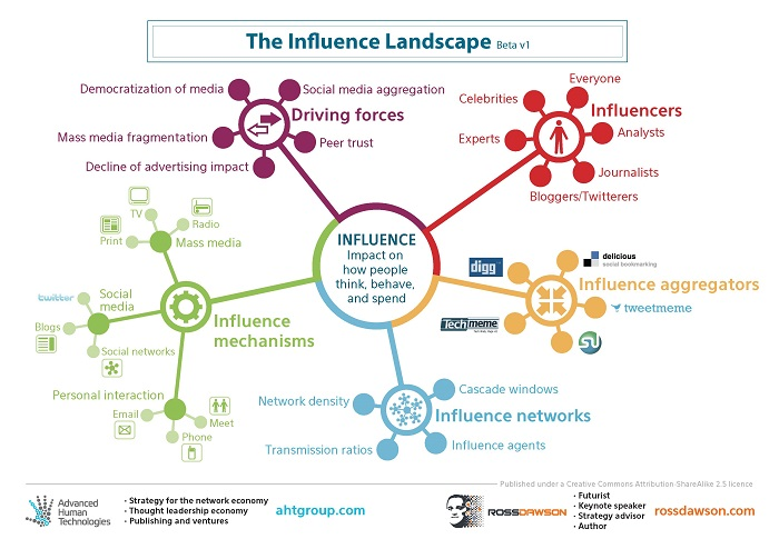 Influence Landscape