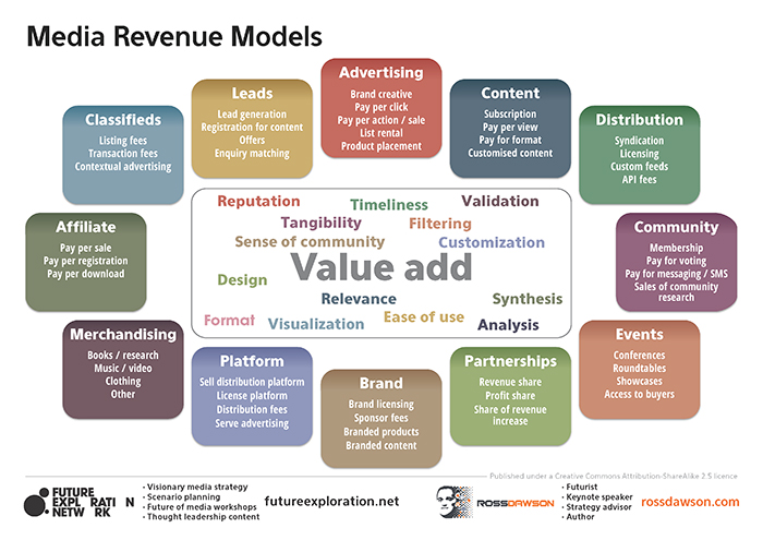 Media Revenue Models