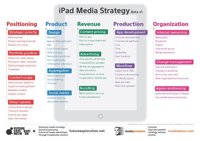 iPad Media Strategy