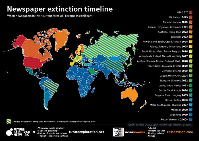 Newspaper Timeline