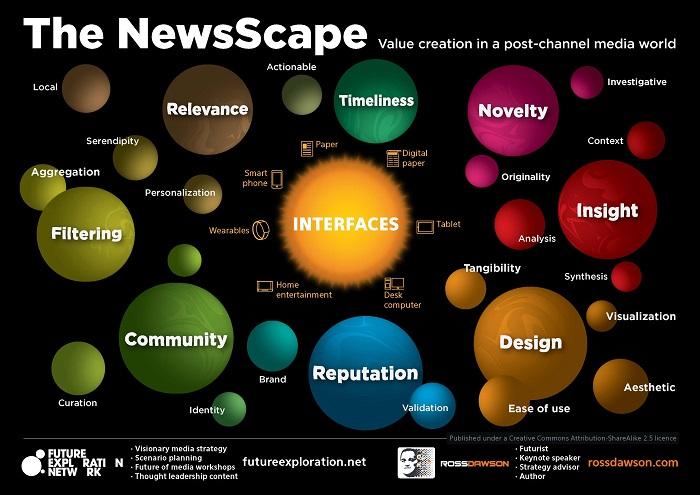 NewsScape Framework