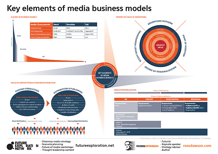 Key Elements of Media Business Models