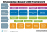 Knowledge Based CRM Framework