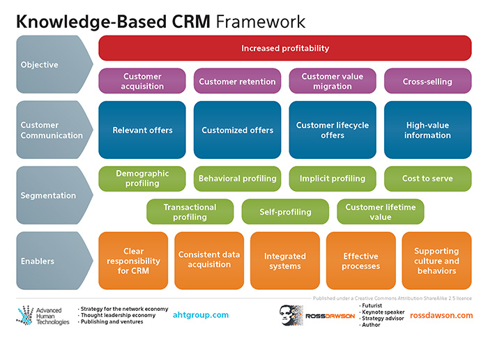 Knowledge Based Client Relationship Management Framework