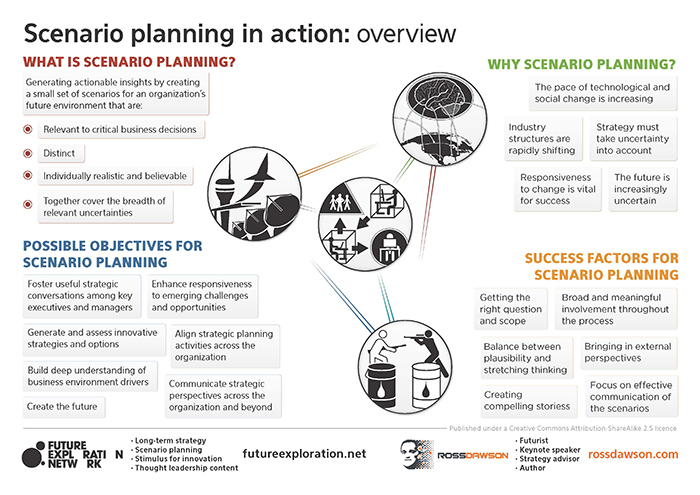 Scenario planning framework and success factors - Ross Dawson
