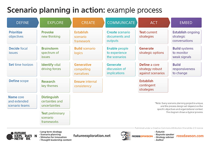 A Strategic Planning Process for a Business