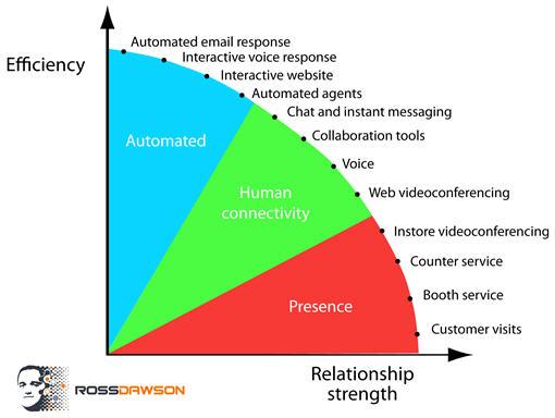 marketing futurist