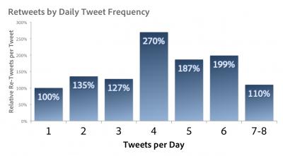 Tweets_per_day-Adobe