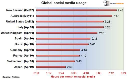 Globalsocialmedia_Dec12