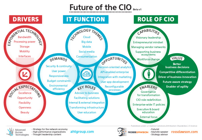 Future of the cio ross dawson
