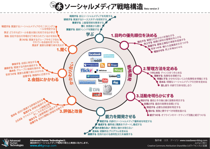 Social Media Strategy Framework in Japanese – ソーシャルメディア戦略構造
