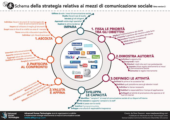 Schema della strategia relativa ai mezzi di comunicazione social