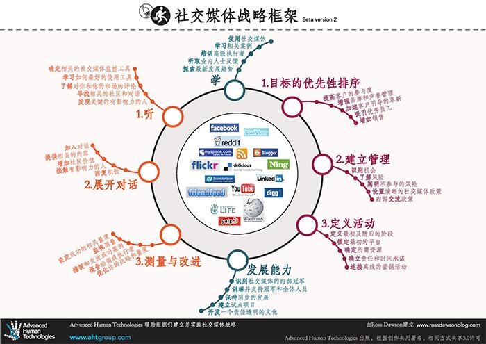 SocialMediaStrategy_Chinese